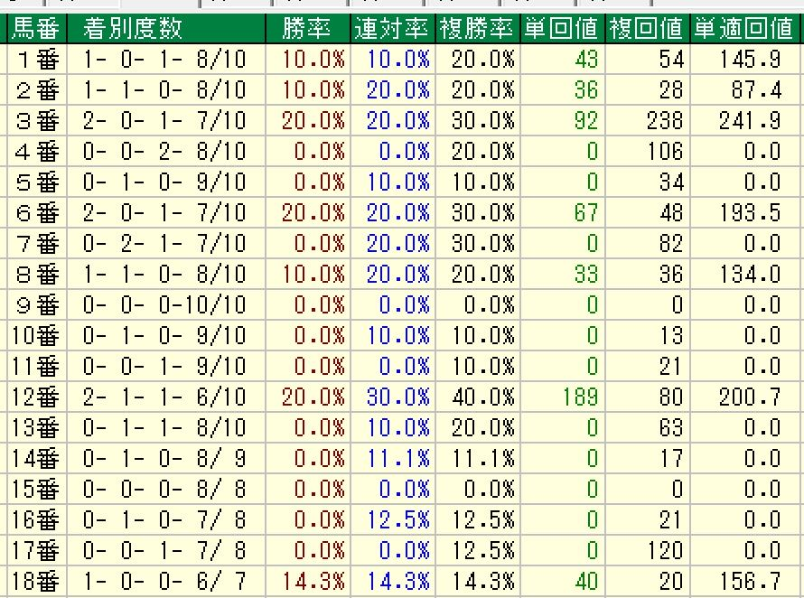 エプソムカップ馬番別成績
